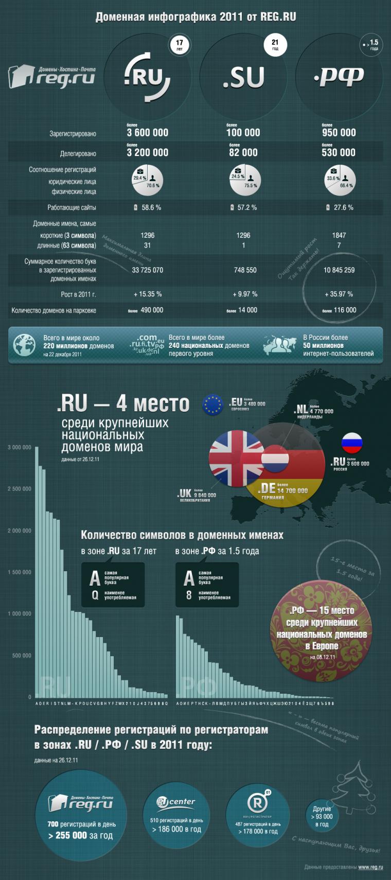 инфографика домены reg.ru
