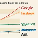 Google обгонит Facebook по продажам медийной рекламы