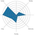 В какие дни публиковать посты в социальных сетях