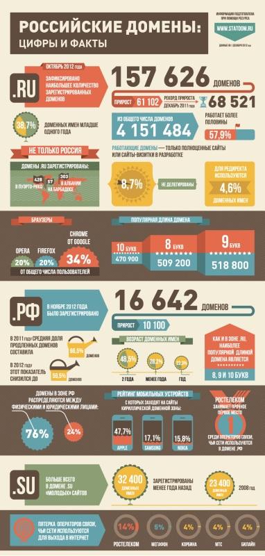 Российские домены - инфографика